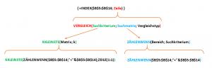 Beispiel 4: Automatische Sortierung (Fortsetzung)