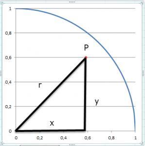 Pythagoras hilft weiter