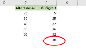 Werte oberhalb der letzten Klasse