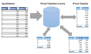 Ein Pivot-Cache bedient mehrere Pivot-Tabellen