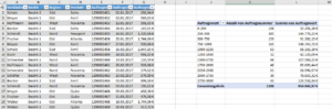 Beispiel: Pivot-Tabelle mit gruppiertem Feld
