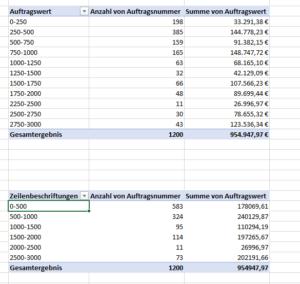 Zwei Pivot-Tabellen mit unterschiedlichen Gruppierungen