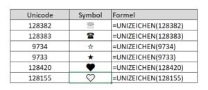 Die UNIZEICHEN-Funktion