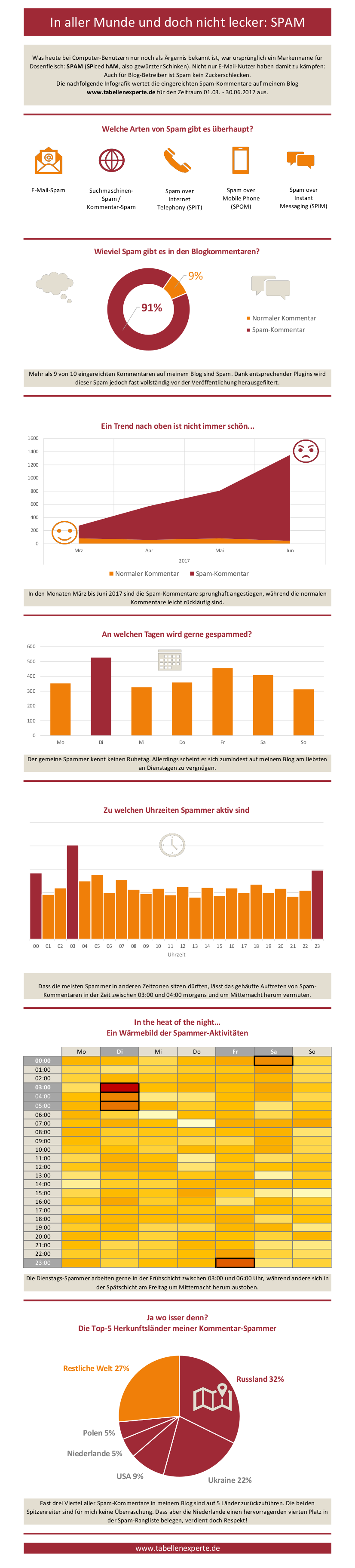 Infografik Kommentar-Spam