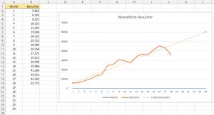 Liniendiagramm mit Trendlinie