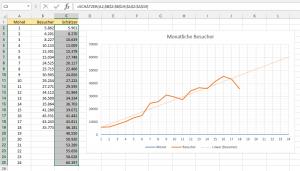 Vergleich der Werte mit der Trendlinie