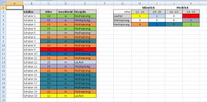 Farblich formatierte Tabelle