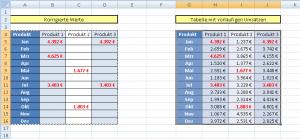 Aktualisierte Tabelle